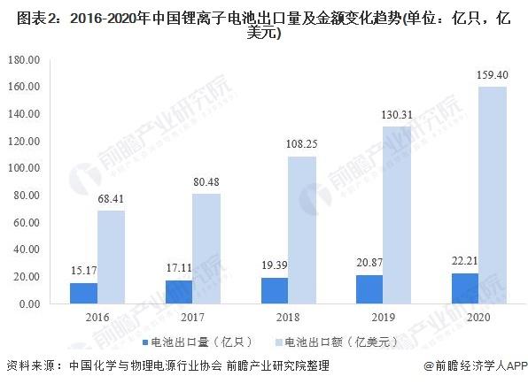 图表2:2016-2020年中国锂离子电池出口量及金额变化趋势(单位:亿只,亿美元)