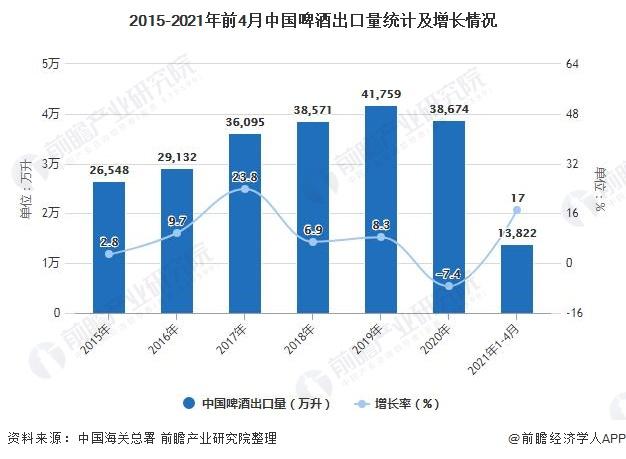 2015-2021年前4月中国啤酒出口量统计及增长情况