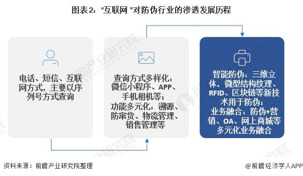 """图表2:""""互联网+""""对防伪行业的渗透发展历程"""