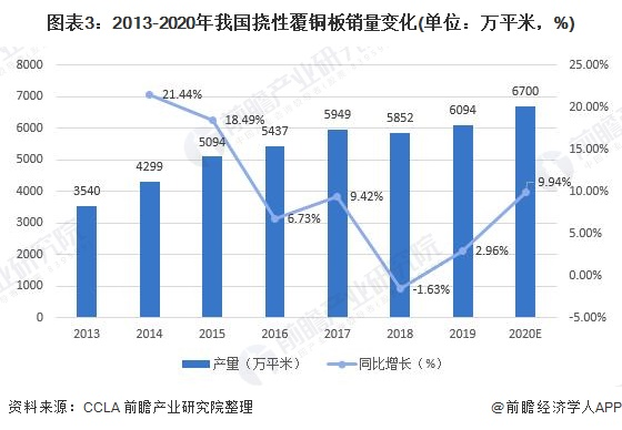 圖表3:2013-2020年我國撓性覆銅板銷量變化(單位:萬平米,%)
