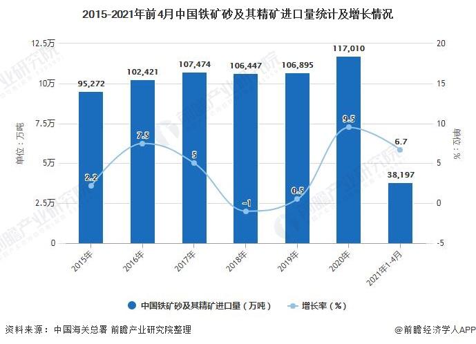 2015-2021年前4月中国铁矿砂及其精矿进口量统计及增长情况