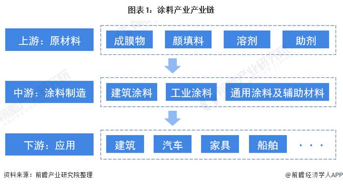 图表1:涂料产业产业链