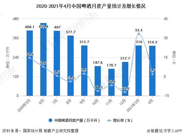 2020-2021年4月中国啤酒月度产量统计及增长情况