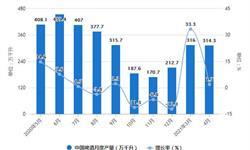 2021年1-4月中国<em>啤酒</em>行业产量规模及进出口贸易情况 1-4月<em>啤酒</em>产量突破1000万千升