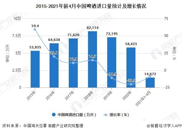 2015-2021年前4月中国啤酒进口量统计及增长情况