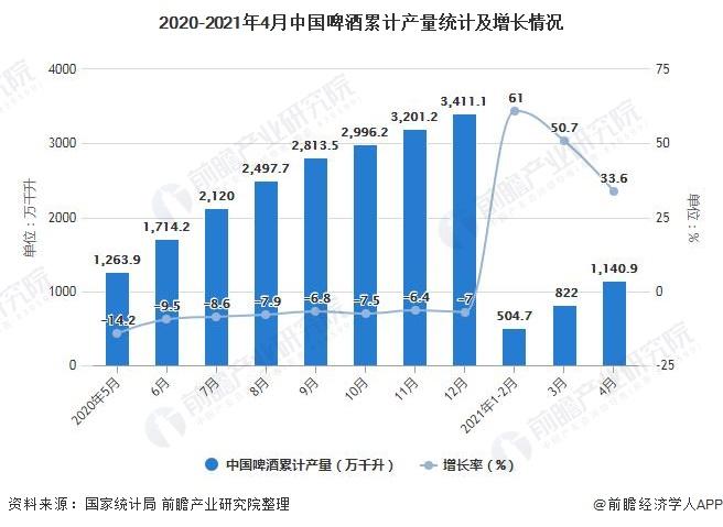 2020-2021年4月中国啤酒累计产量统计及增长情况