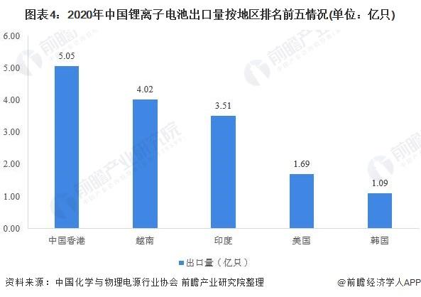 图表4:2020年中国锂离子电池出口量按地区排名前五情况(单位:亿只)