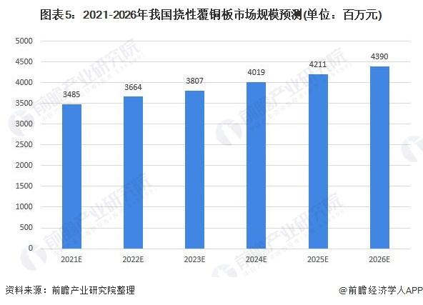 圖表5:2021-2026年我國撓性覆銅板市場規模預測(單位:百萬元)
