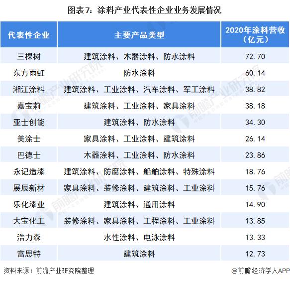 图表7:涂料产业代表性企业业务发展情况