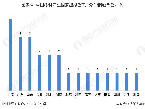 图表5:中国涂料产业国家级绿色工厂分布情况(单位:个)