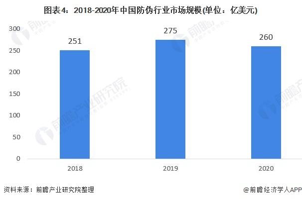 图表4:2018-2020年中国防伪行业市场规模(单位:亿美元)