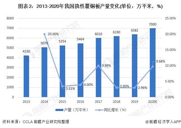 圖表2:2013-2020年我國撓性覆銅板產量變化(單位:萬平米,%)