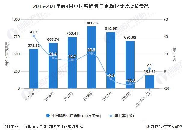 2015-2021年前4月中国啤酒进口金额统计及增长情况
