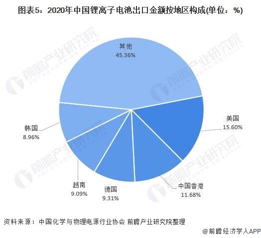 图表5:2020年中国锂离子电池出口金额按地区构成(单位:%)