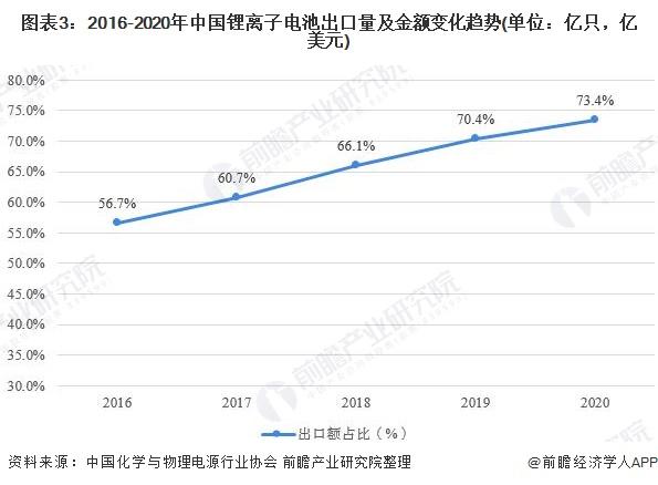 图表3:2016-2020年中国锂离子电池出口量及金额变化趋势(单位:亿只,亿美元)