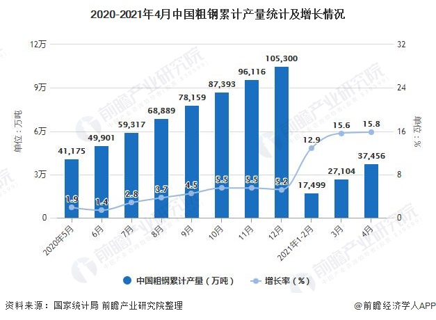 2020-2021年4月中国粗钢累计产量统计及增长情况