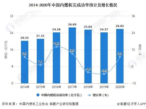 2014-2020年中国内燃机完成功率统计及增长情况