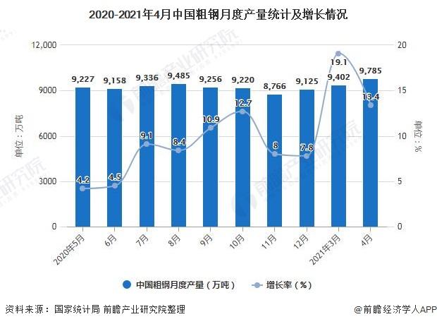 2020-2021年4月中国粗钢月度产量统计及增长情况