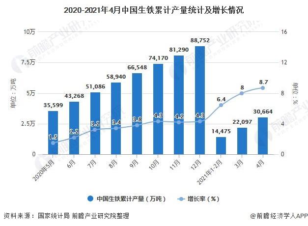 2020-2021年4月中国生铁累计产量统计及增长情况