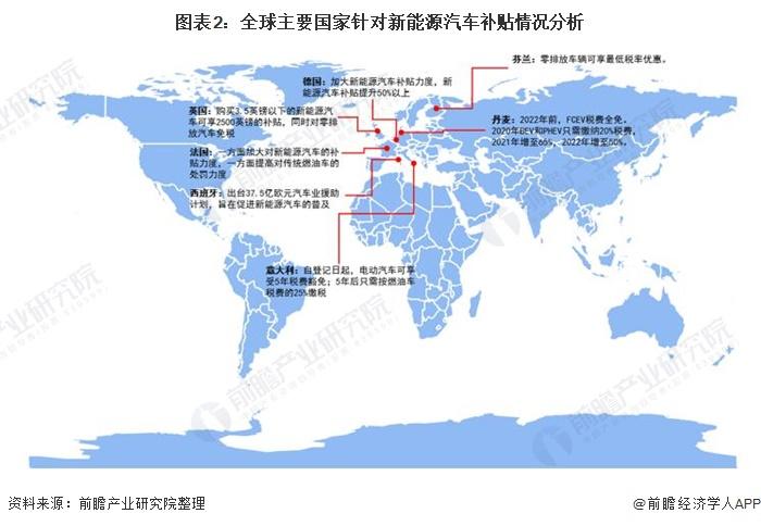 图表2:全球主要国家针对新能源汽车补贴情况分析