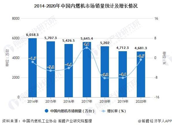 2014-2020年中国内燃机市场销量统计及增长情况