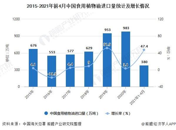 2015-2021年前4月中国食用植物油进口量统计及增长情况