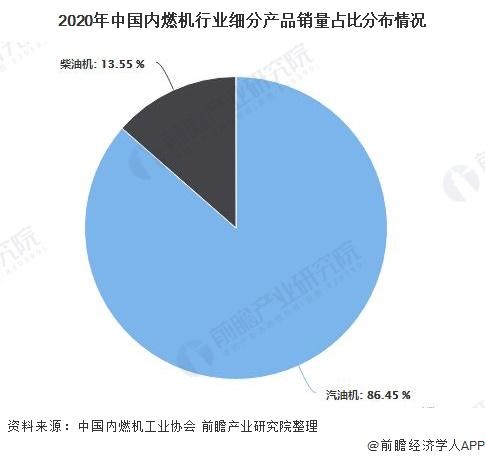 2020年中国内燃机行业细分产品销量占比分布情况