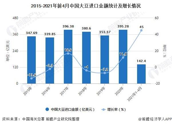 2015-2021年前4月中国大豆进口金额统计及增长情况