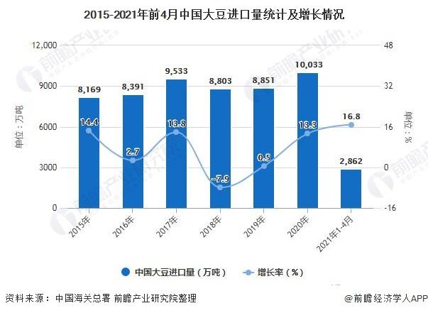 2015-2021年前4月中国大豆进口量统计及增长情况