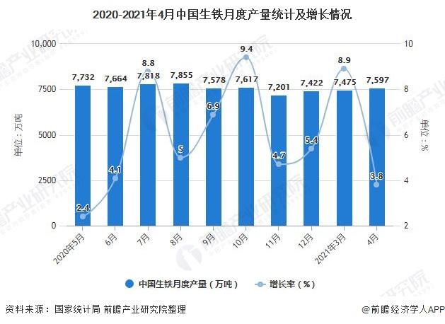 2020-2021年4月中国生铁月度产量统计及增长情况