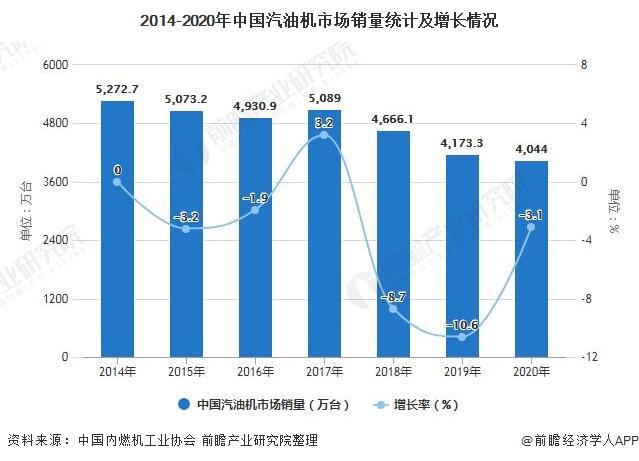 2014-2020年中国汽油机市场销量统计及增长情况
