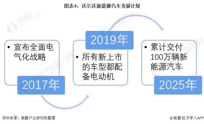 图表4:沃尔沃新能源汽车发展计划