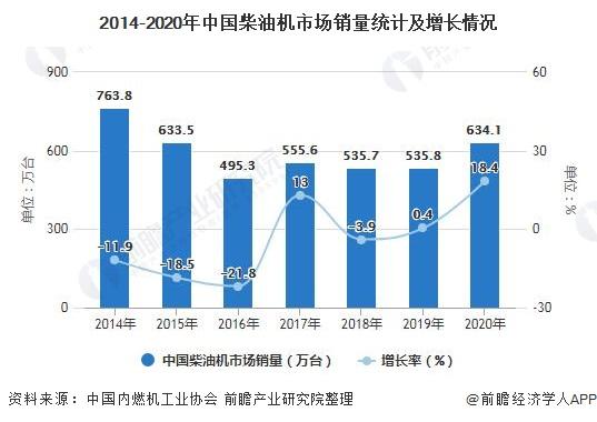 2014-2020年中国柴油机市场销量统计及增长情况