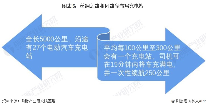 图表5:丝绸之路相同路径布局充电站
