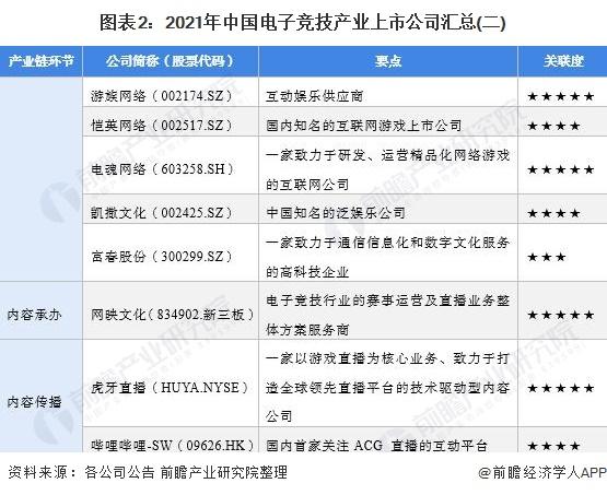 图表2:2021年中国电子竞技产业上市公司汇总(二)