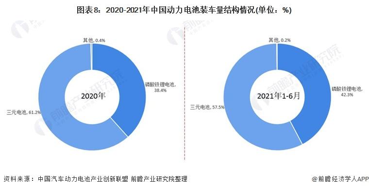 图表8:2020-2021年中国动力电池装车量结构情况(单位:%)
