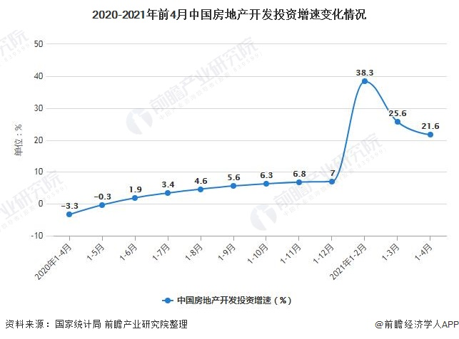 2020-2021年前4月中国房地产开发投资增速变化情况