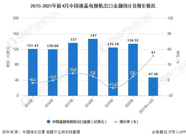 2015-2021年前4月中国液晶电视机出口金额统计及增长情况