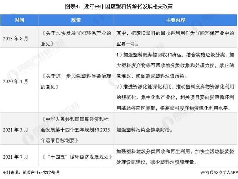 图表4:近年来中国废塑料资源化发展相关政策