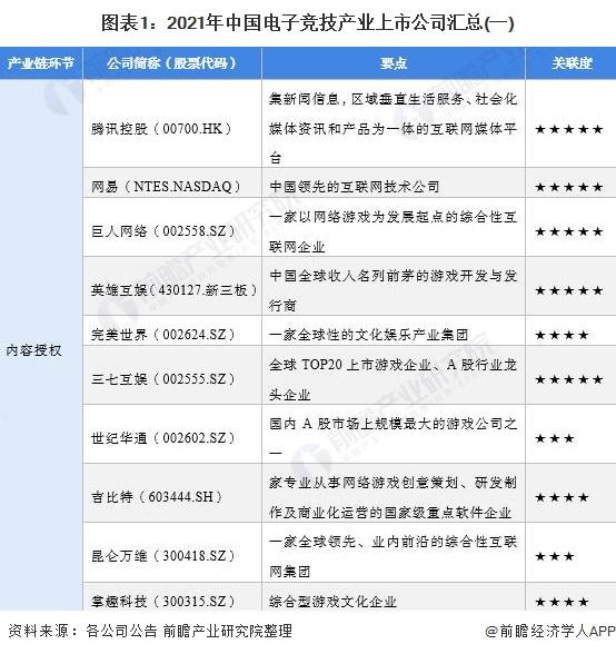 图表1:2021年中国电子竞技产业上市公司汇总(一)