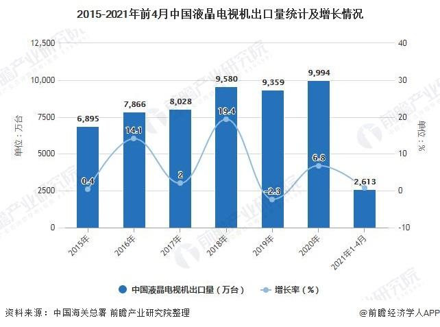 2015-2021年前4月中国液晶电视机出口量统计及增长情况