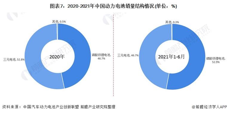 图表7:2020-2021年中国动力电池销量结构情况(单位:%)