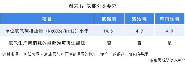 图表1:氢能分类要求