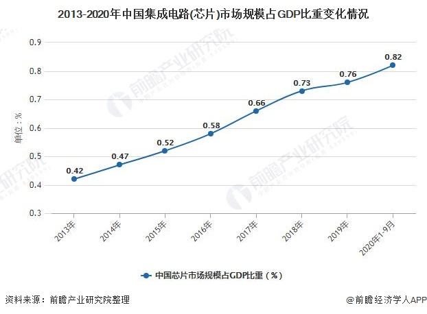 2013-2020年中国集成电路(芯片)市场规模占GDP比重变化情况