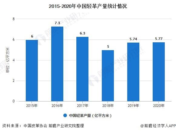 2015-2020年中國輕革產量統計情況