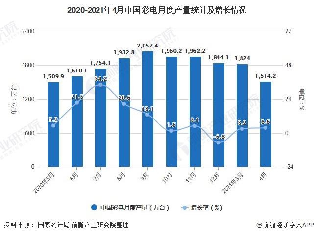 2020-2021年4月中国彩电月度产量统计及增长情况