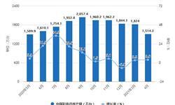 2021年1-4月中国彩电行业产量规模及出口贸易情况 1-4月彩电产量超5800万台