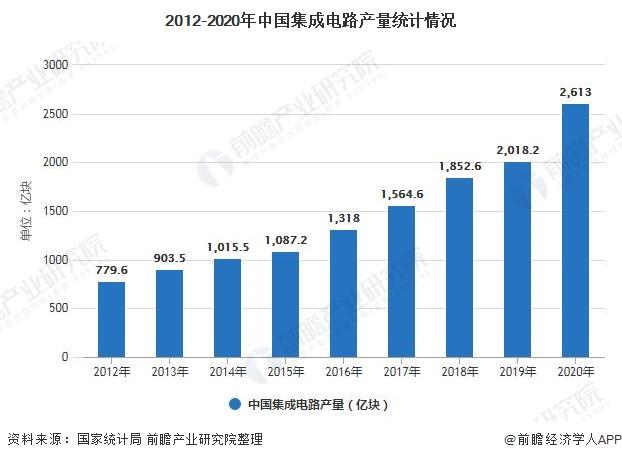 2012-2020年中国集成电路产量统计情况