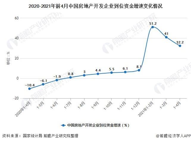 2020-2021年前4月中国房地产开发企业到位资金增速变化情况