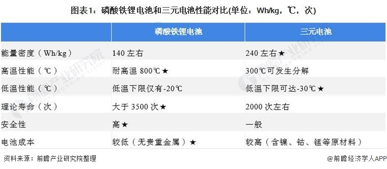 图表1:磷酸铁锂电池和三元电池性能对比(单位:Wh/kg,℃,次)